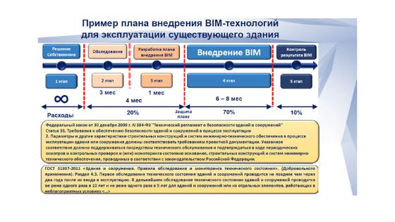Информационное моделирование: эксплуатация зданий и сооружений с применением BIM-технологий