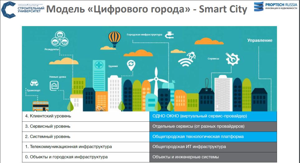 Умный город» в рамках госпрограммы «Цифровая экономика»